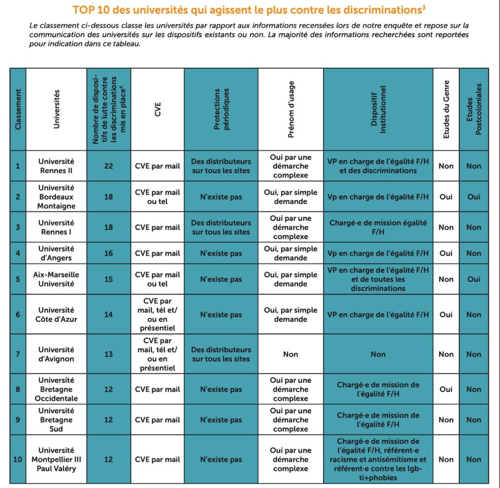 Top 10 des universités agissant le plus contre les discriminations ©Unef