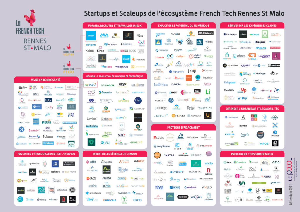 Mapping scale up Le Poool